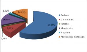 Grafico 3 - Produzione energia elettrica per fonte. Elaborazione su dati Central Electrical Authority indiana