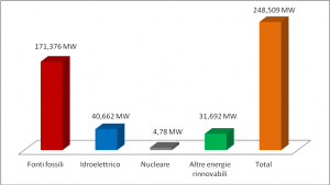 Grafico 4 – Produzione di Mw per fonte. Elaborazione su dati Central Electrical Authority indiana