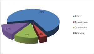Grafico 5 - Energie rinnovabili (escluso idroelettrico). Elaborazione su dati Mnre 2012